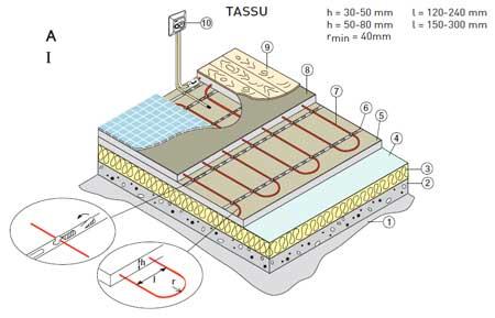 Монтаж кабеля TASSU