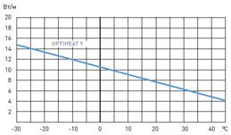 температурная характеристика optiheat 9